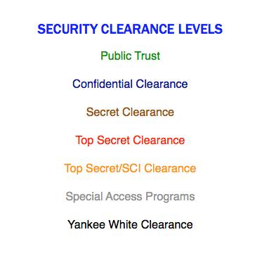 Top secret clearance disqualification (AF)?